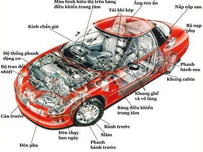 Viện Công nghệ Hà Nội tuyển sinh các nghề sửa chữa ô tô, lái xe, sửa chữa máy tính, điện thoại 0