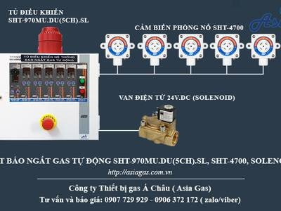 Máy cảnh báo ga đốt dùng cho nhà máy 0