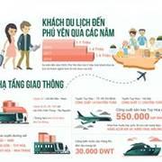 Đầu tư condotel chỉ với 650 triệu / căn, lợi nhuận 12 / năm, mỗi năm tựng 30 ngày nghĩ dưỡng