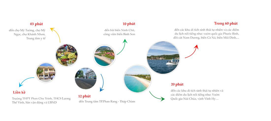 6 Sau đất nền Đà Nẵng, Nha Trang, Phú quốc - Đầu Tư BĐS Biển Nào Để Đón Đầu Xu Hướng