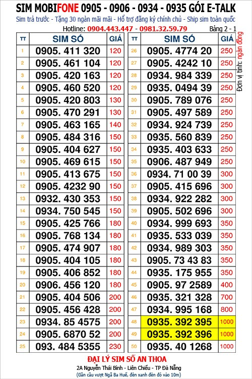 "100<a style=""color:inherit !important;font-size:inherit !important;"" href=""http://rongbay.com/Cho-Sim-c278.html"" title=""sim đẹp"">sim đẹp</a> Mobi 0905, 0932, 0934, 0935 gói Etalk  mới về"